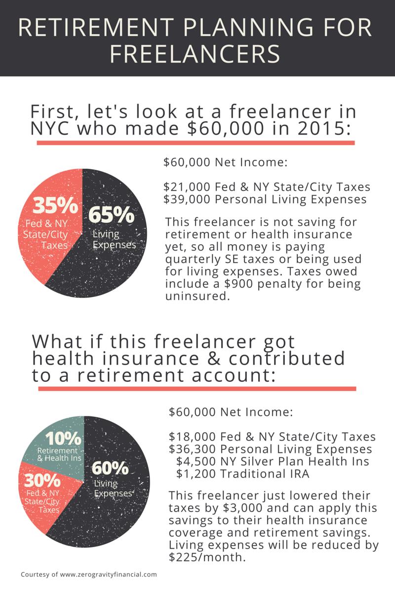Retirement Planning for Freelancers