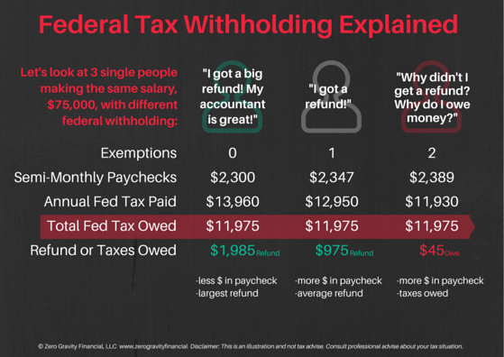 Fed Tax Withholding