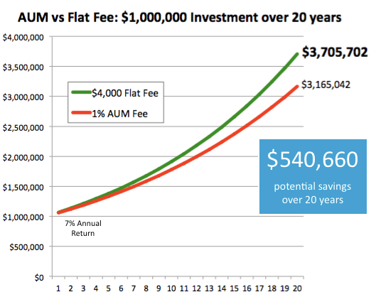 AUM vs Flat Fee investment managment