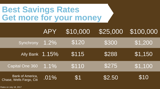 Best Savings Rates For Your Cash  Zero Gravity Financial, Llc. Can I Use My Debit Card Online. Iowa Rehabilitation Association. Biomedical Equipment Technician Certification. Web Hosting For Small Business. How Much Money Does Solar Energy Save. Trade Cell Phone For Cell Phone. Where To Buy Security Cameras For Home. Denver Web Development Smoking And Depression