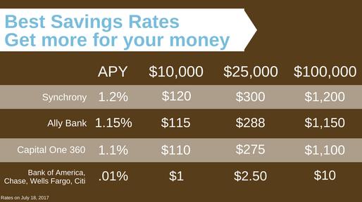 Best Savings Rates for Your Cash | Zero Gravity Financial, LLC